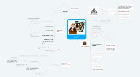 Mind Map: LA RAMA JUDICIAL