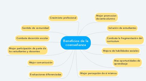 Mind Map: Beneficios de la coenseñanza