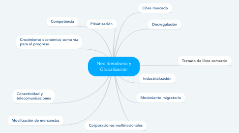 Mind Map: Neoliberalismo y Globalización