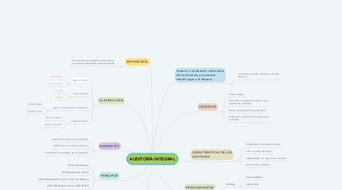 Mind Map: AUDITORÍA INTEGRAL