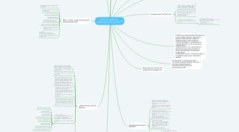 Mind Map: ИСТОРИЯ РАЗВИТИЯ ОПЕРАЦИОННЫХ СИСТЕМ
