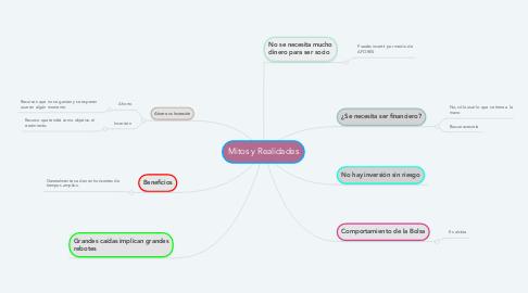 Mind Map: Mitos y Realidades