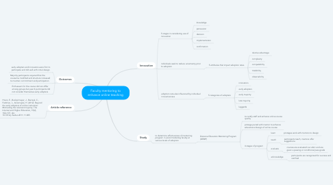 Mind Map: Faculty mentoring to enhance online teaching