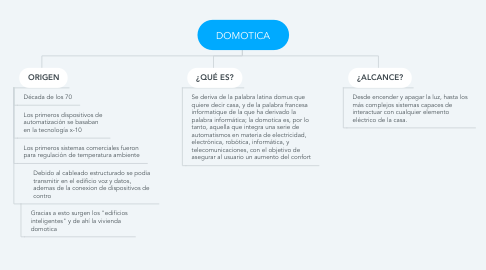 Mind Map: DOMOTICA