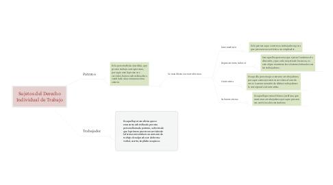 Mind Map: Sujetos del Derecho Individual de Trabajo