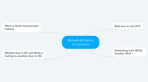 Mind Map: Michelle & Sheila's Connections