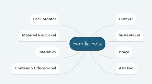 Mind Map: Família Feliz
