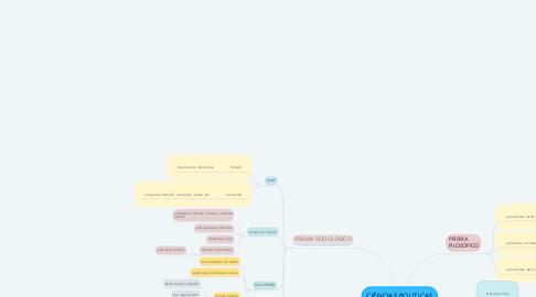Mind Map: CIÊNCIAS POLITICAS