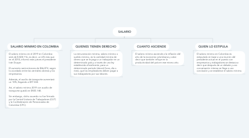 Mind Map: SALARIO