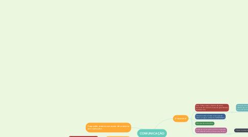 Mind Map: COMUNICAÇÃO
