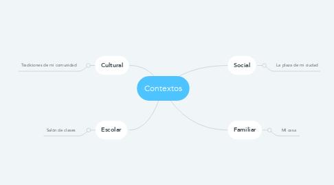 Mind Map: Contextos