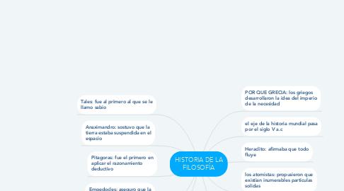 Mind Map: HISTORIA DE LA FILOSOFÍA
