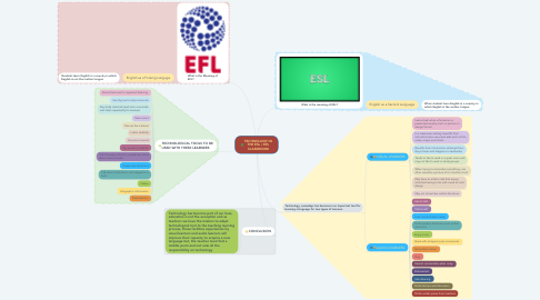 Mind Map: TECHNOLOGY IN THE ESL / EFL CLASSROOM