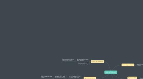 Mind Map: Tipos de VARIABLES