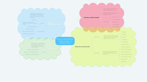 Mind Map: Bases conceptuales de la medicina familiar y el abordaje familiar.
