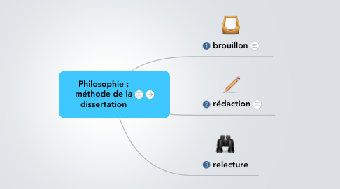 Mind Map: Philosophie : méthode de la dissertation