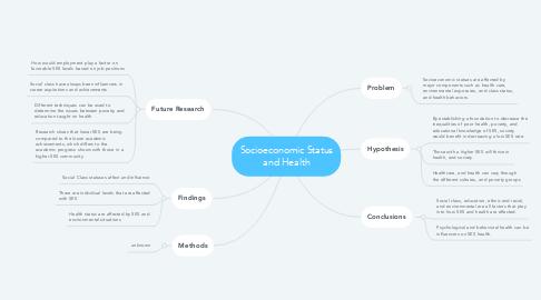 Mind Map: Socioeconomic Status and Health