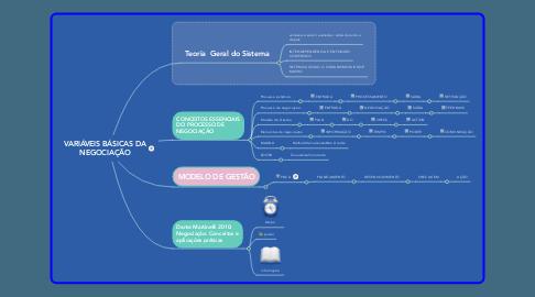 Mind Map: VARIÁVEIS BÁSICAS DA NEGOCIAÇÃO