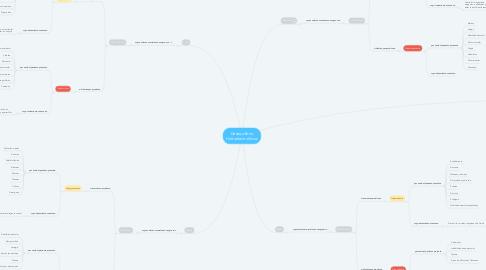 Mind Map: Desequilibrio Hidroelectrolíticos