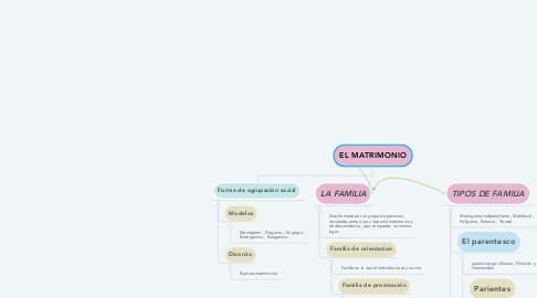 Mind Map: EL MATRIMONIO