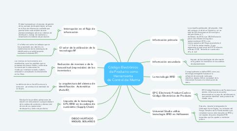 Mind Map: Código Electrónico  de Producto como Herramienta  de Control de Merma