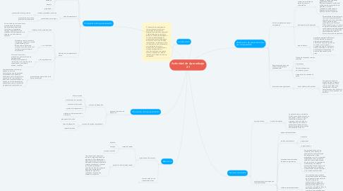 Mind Map: Actividad de Aprendizaje 2.1