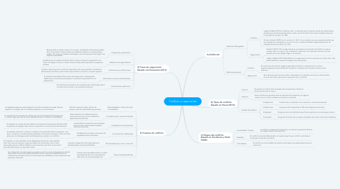 Mind Map: Conflicto y negociación