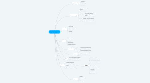 Mind Map: Alianza Intersectorial