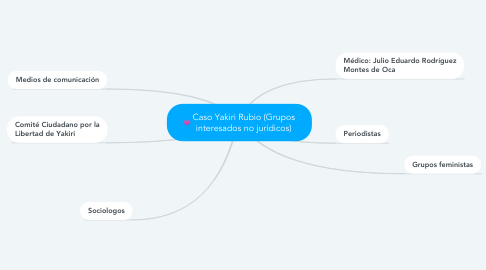 Mind Map: TEXTO INFORMATIVO (NOTICIA)