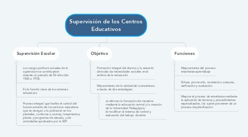 Mind Map: Supervisión de los Centros Educativos