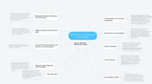 Mind Map: Servicio de nomenclatura de objetos (ONS)