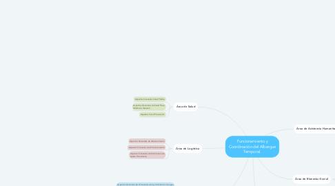 Mind Map: Funcionamiento y Coordinación del Albergue Temporal.
