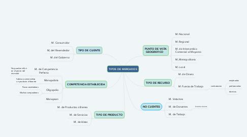 Mind Map: TIPOS DE MERCADOS