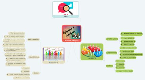 Mind Map: Enfoques de investigación