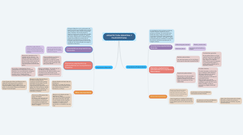 Mind Map: ARQUITECTURA BIZANTINA Y PALEOCRISTIANA