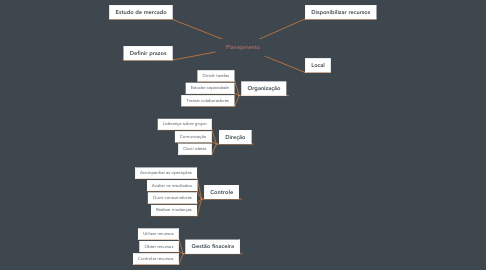 Mind Map: Planejamento