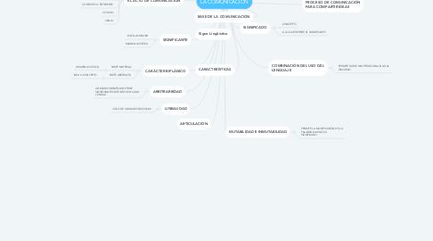 Mind Map: LA COMUNICACIÓN