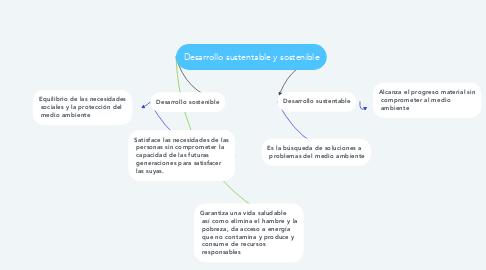 Mind Map: Desarrollo sustentable y sostenible