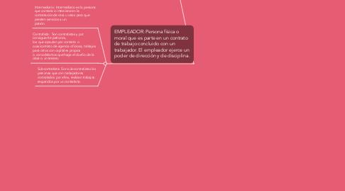 Mind Map: Sujetos del Derecho Laboral.