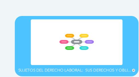 Mind Map: SUJETOS DEL DERECHO LABORAL:  SUS DERECHOS Y OBLI...