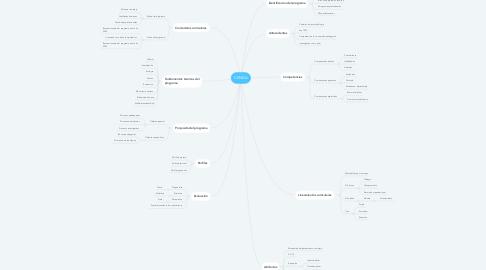 Mind Map: CENDA