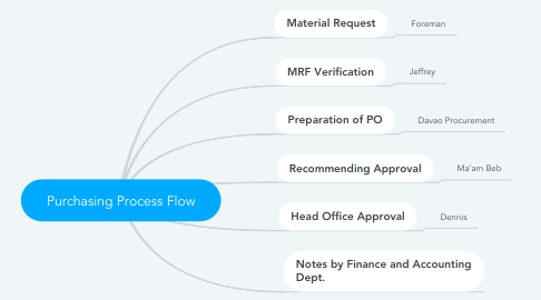 Mind Map: Purchasing Process Flow
