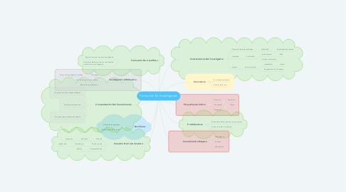 Mind Map: Formación En Investigación