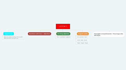 Mind Map: LESSON 3