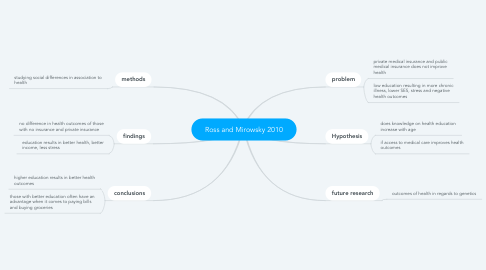 Mind Map: Ross and Mirowsky 2010