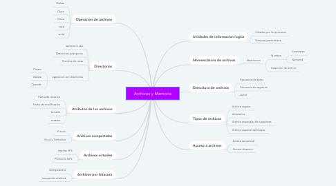 Mind Map: Archivos y Memoria