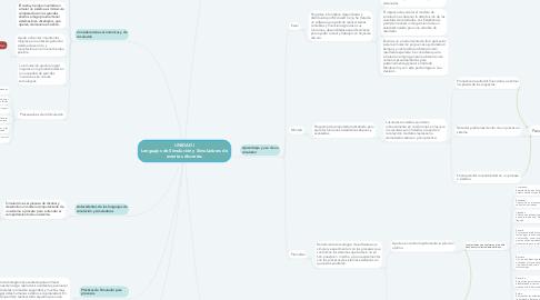 Mind Map: UNIDAD I Lenguajes de Simulación y Simuladores de eventos discretos
