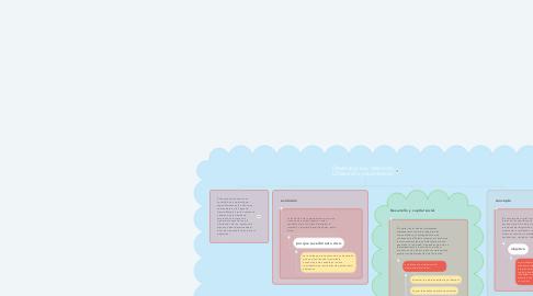 Mind Map: Desarrollo crisis, desarrollo y Desarrollo y capital social