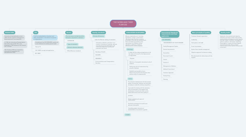 Mind Map: THE NORM AND THEIR PURPOSE