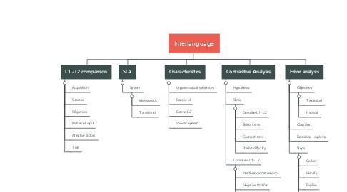 Mind Map: Interlanguage